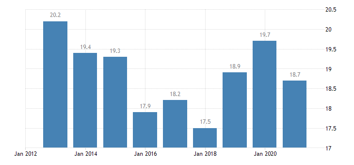bulgaria employment in current job from 24 to 59 months eurostat data
