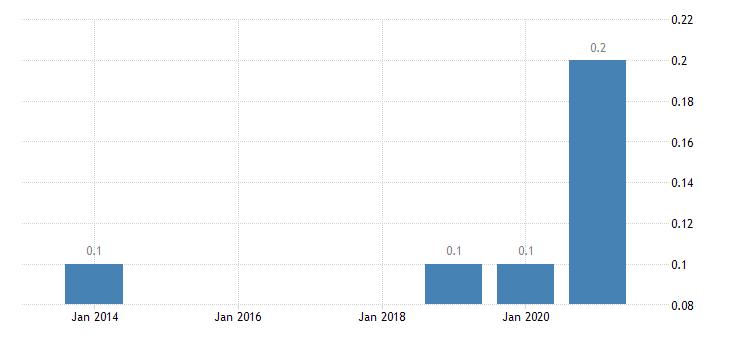 bulgaria employment in current job no response eurostat data