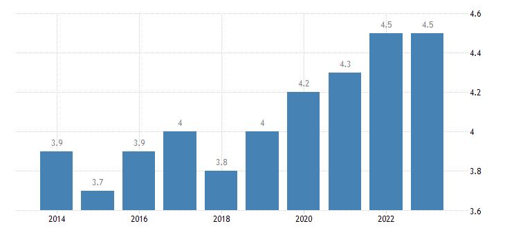 bulgaria employment in high medium high technology manufacturing eurostat data