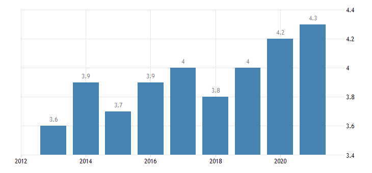 bulgaria employment in high medium high technology manufacturing knowledge intensive services high medium high technology manufacturing eurostat data