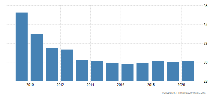 bulgaria employment in industry percent of total employment wb data