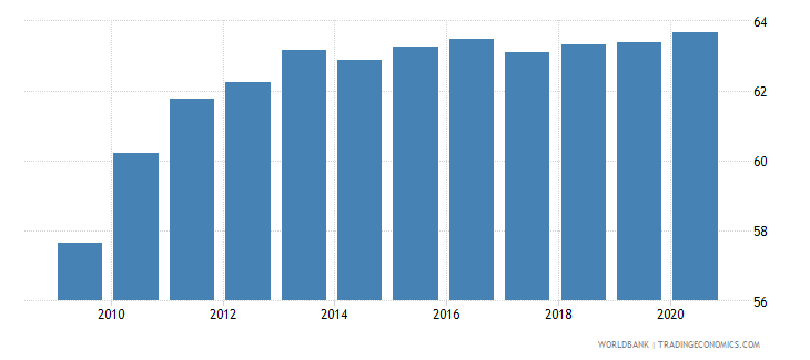 bulgaria employment in services percent of total employment wb data