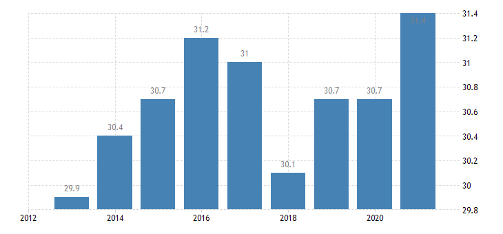 bulgaria employment in total knowledge intensive services eurostat data
