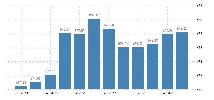 bulgaria employment industry except construction eurostat data