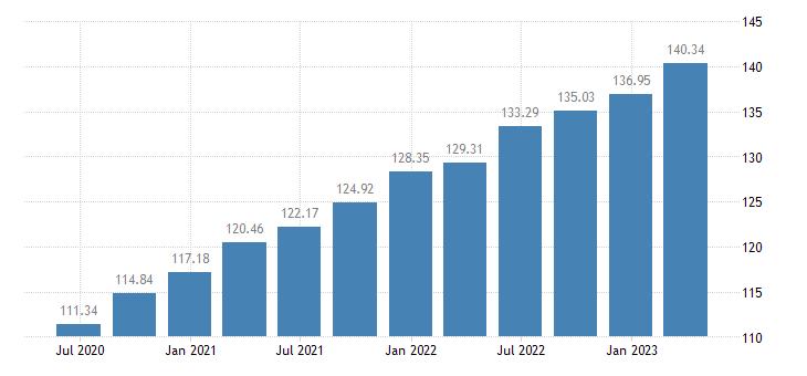 bulgaria employment information communication eurostat data