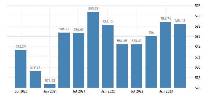 bulgaria employment manufacturing eurostat data