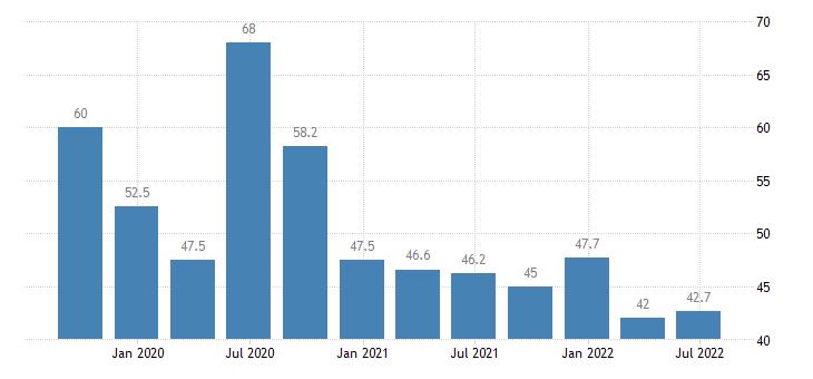 bulgaria employment part time eurostat data