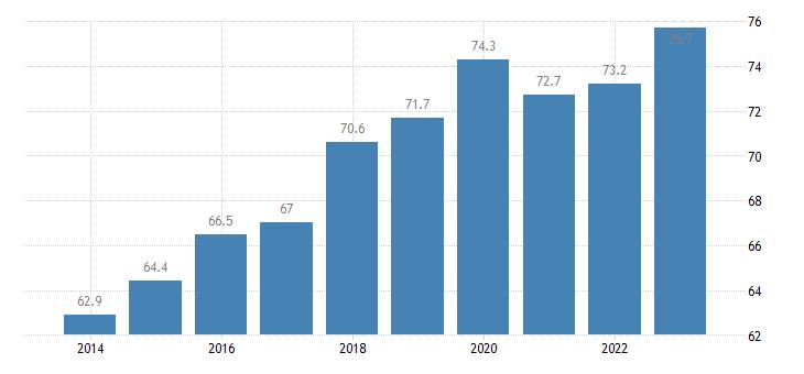 bulgaria employment rate eurostat data