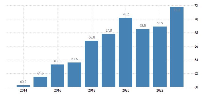bulgaria employment rate females eurostat data