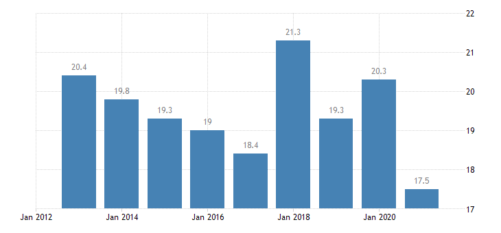 bulgaria employment rate from 15 to 24 years eurostat data