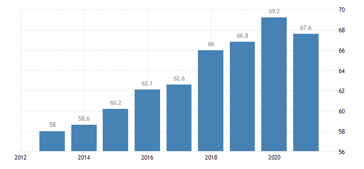 bulgaria employment rate from 15 to 64 years eurostat data