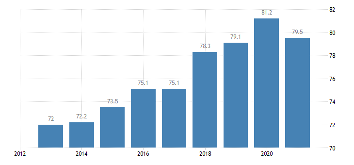 bulgaria employment rate from 25 to 54 years eurostat data