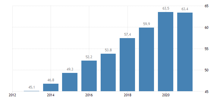 bulgaria employment rate from 55 to 64 years eurostat data
