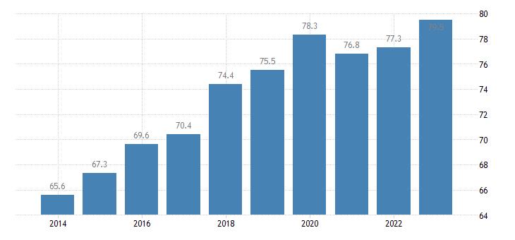 bulgaria employment rate males eurostat data