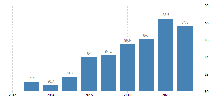 bulgaria employment rate tertiary education levels 5 8 eurostat data
