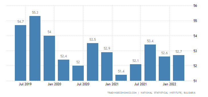Bulgaria Employment Rate