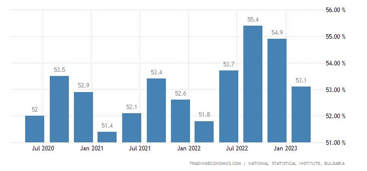 Bulgaria Employment Rate
