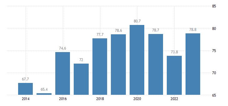 bulgaria employment rates of recent graduates eurostat data