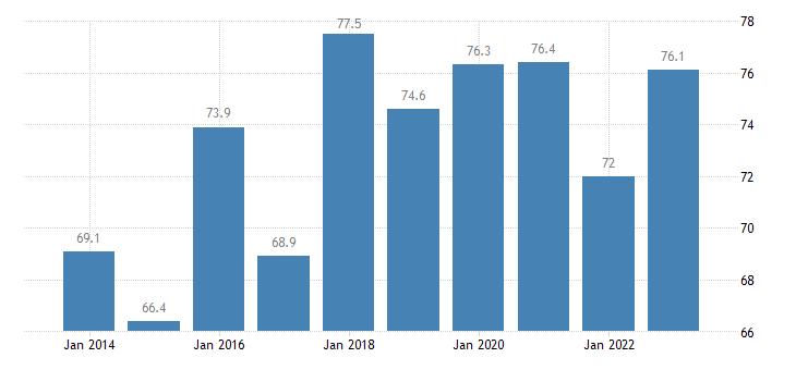 bulgaria employment rates of recent graduates females eurostat data