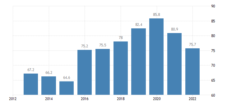 bulgaria employment rates of recent graduates males eurostat data