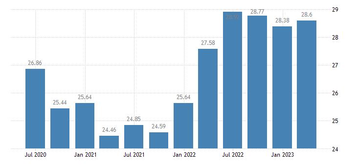 bulgaria employment real estate activities eurostat data