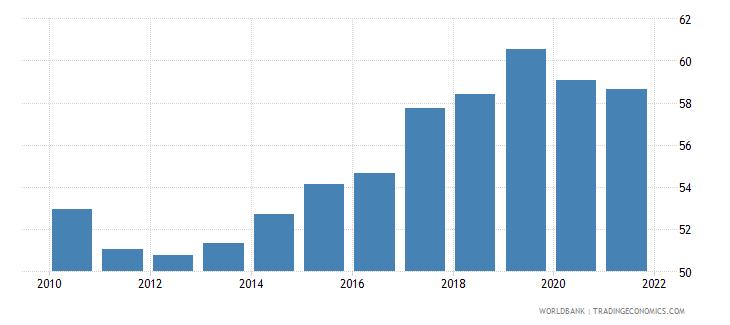 bulgaria employment to population ratio 15 male percent national estimate wb data