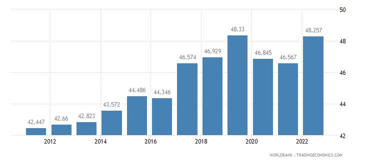 bulgaria employment to population ratio 15 plus  female percent wb data