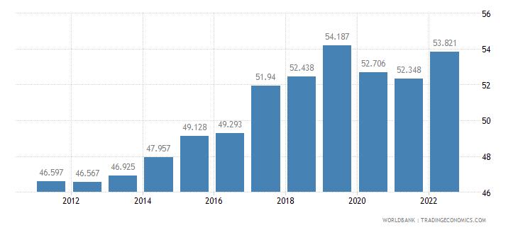 bulgaria employment to population ratio 15 plus  total percent wb data