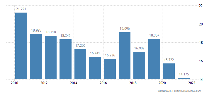 bulgaria employment to population ratio ages 15 24 female percent wb data
