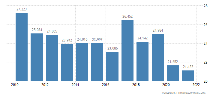bulgaria employment to population ratio ages 15 24 male percent wb data