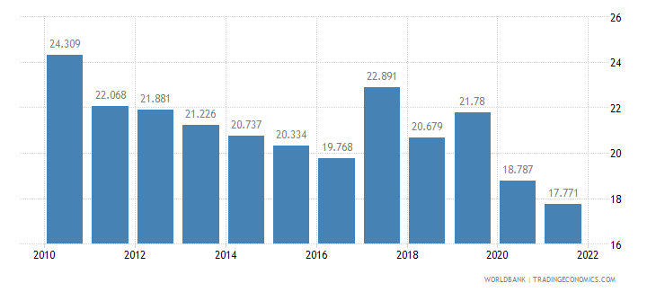 bulgaria employment to population ratio ages 15 24 total percent wb data