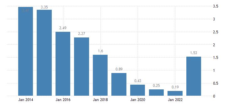 bulgaria emu convergence criterion series eurostat data