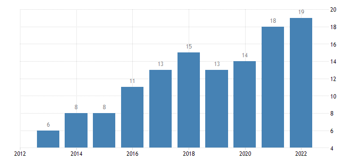 bulgaria enterprises having received orders online at least 1percent large enterprises 250 persons employed or more without financial sector eurostat data