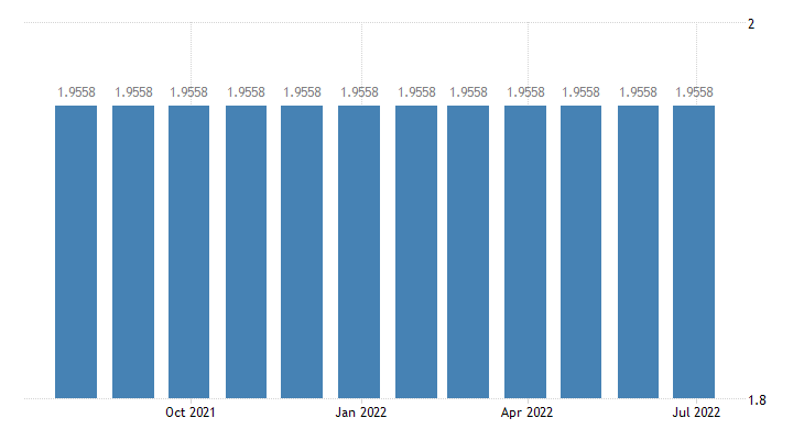 bulgaria euro national currency exchange rates eurostat data