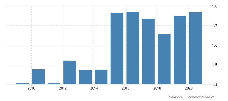bulgaria exchange rate old lcu per usd extended forward period average wb data