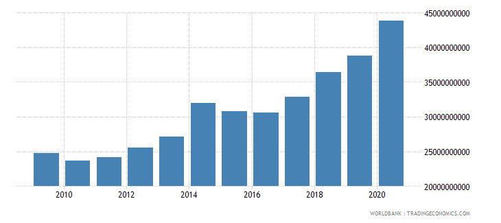 bulgaria expense current lcu wb data