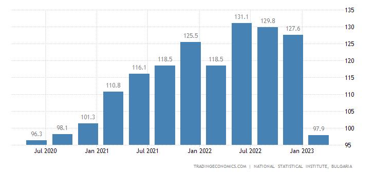 Bulgaria Export Prices