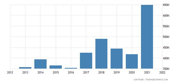 bulgaria exports aluminum