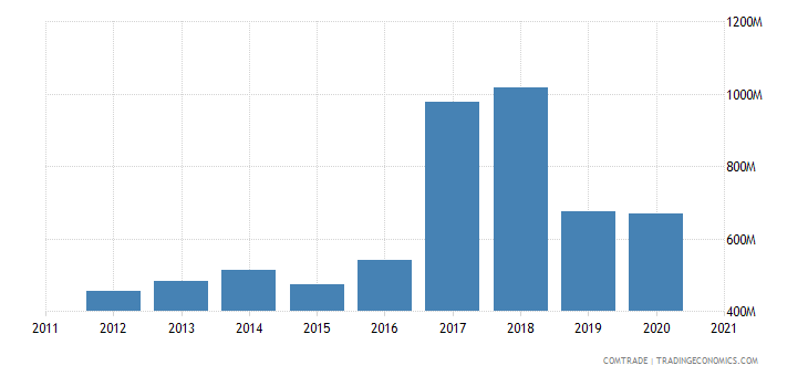 bulgaria exports articles iron steel