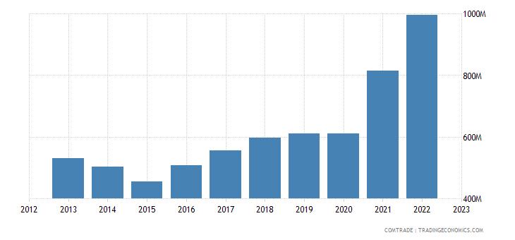 bulgaria exports austria