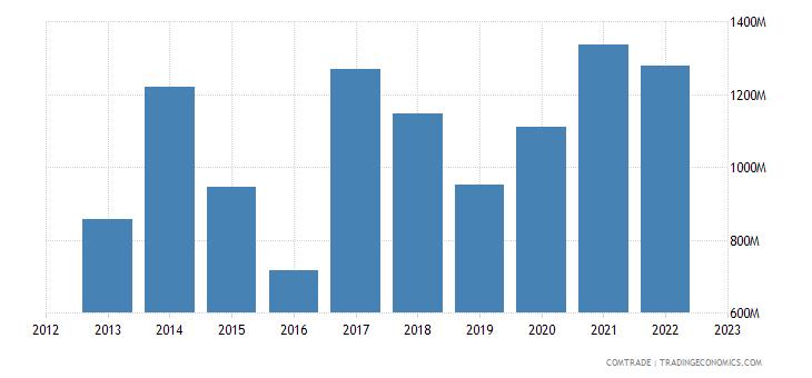 bulgaria exports belgium