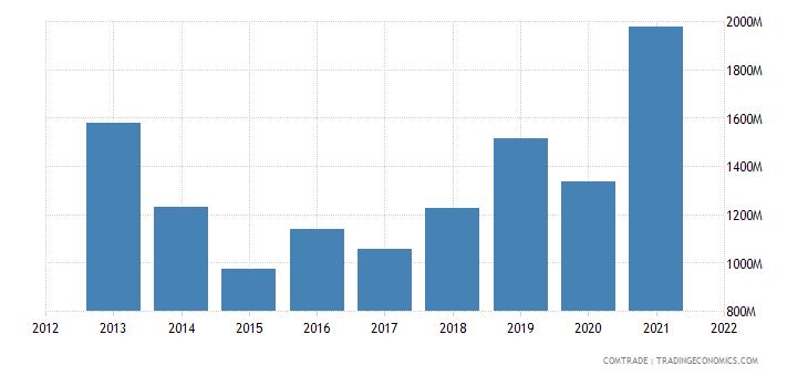 bulgaria exports cereals