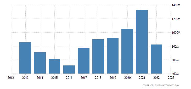 bulgaria exports china