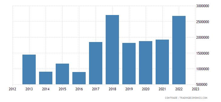 bulgaria exports costa rica