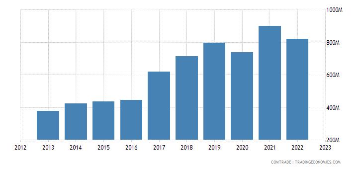 bulgaria exports czech republic