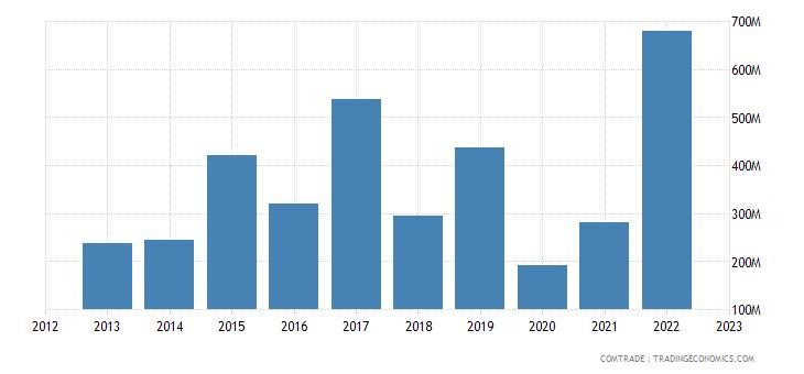 bulgaria exports egypt