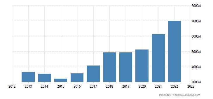 bulgaria exports germany