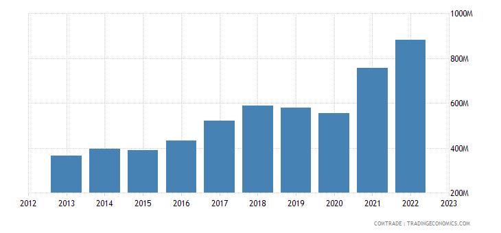 bulgaria exports hungary
