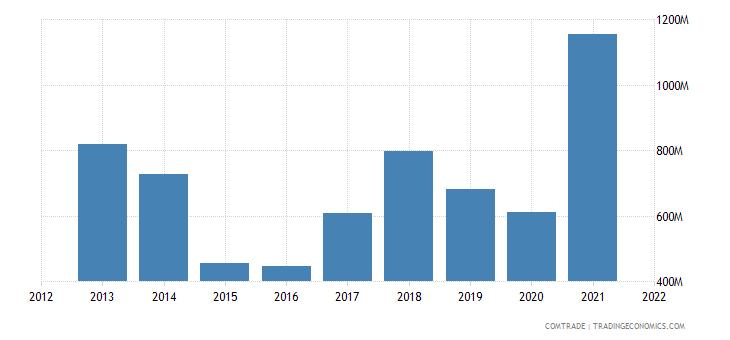 bulgaria exports iron steel