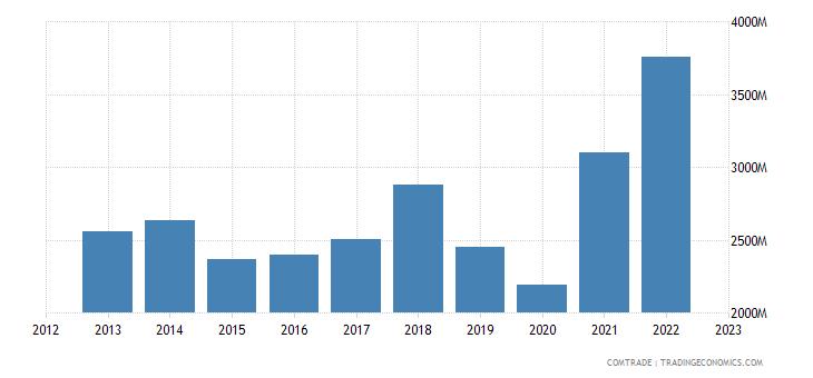 bulgaria exports italy